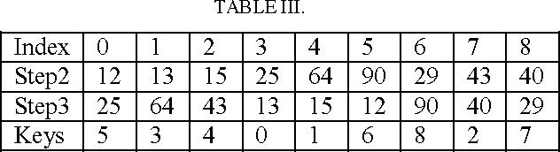 TABLE III.