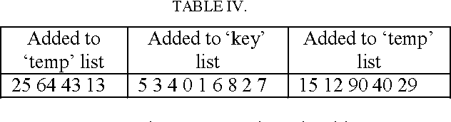 TABLE IV.