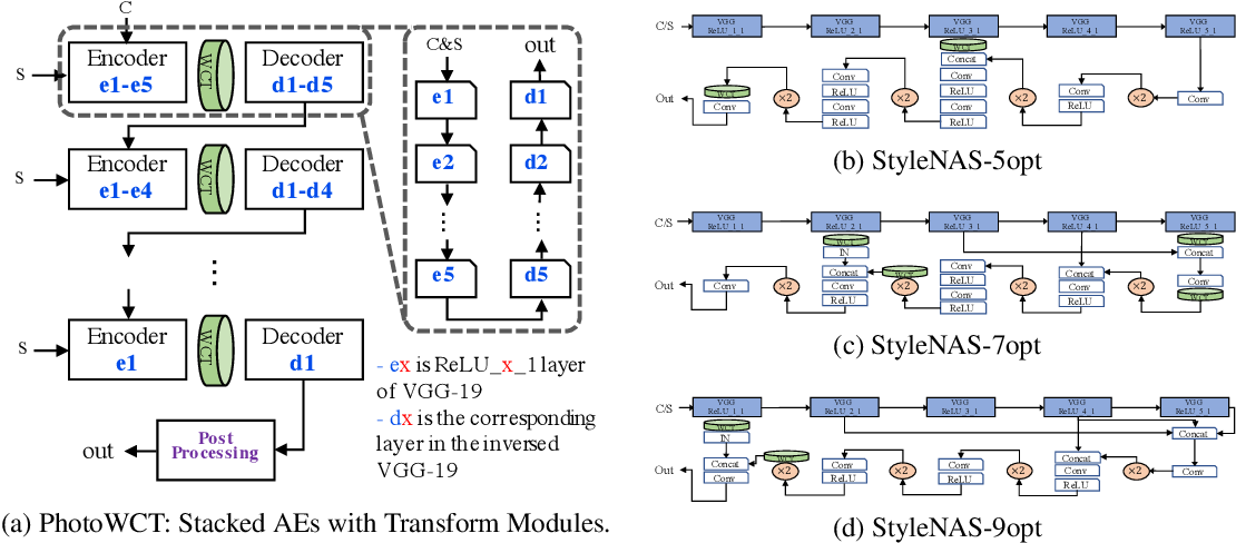 Figure 1 for StyleNAS: An Empirical Study of Neural Architecture Search to Uncover Surprisingly Fast End-to-End Universal Style Transfer Networks