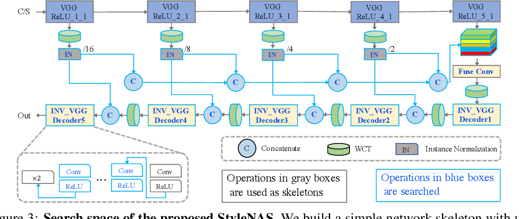 Figure 4 for StyleNAS: An Empirical Study of Neural Architecture Search to Uncover Surprisingly Fast End-to-End Universal Style Transfer Networks