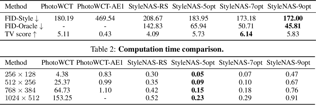 Figure 3 for StyleNAS: An Empirical Study of Neural Architecture Search to Uncover Surprisingly Fast End-to-End Universal Style Transfer Networks