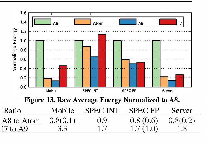 Figure 13 from Power struggles: Revisiting the RISC vs  CISC debate