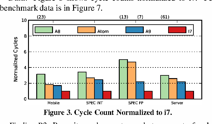 Figure 3 from Power struggles: Revisiting the RISC vs  CISC debate