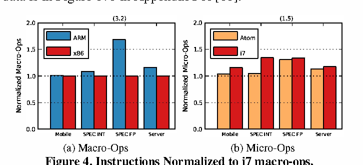 Figure 4 from Power struggles: Revisiting the RISC vs  CISC debate