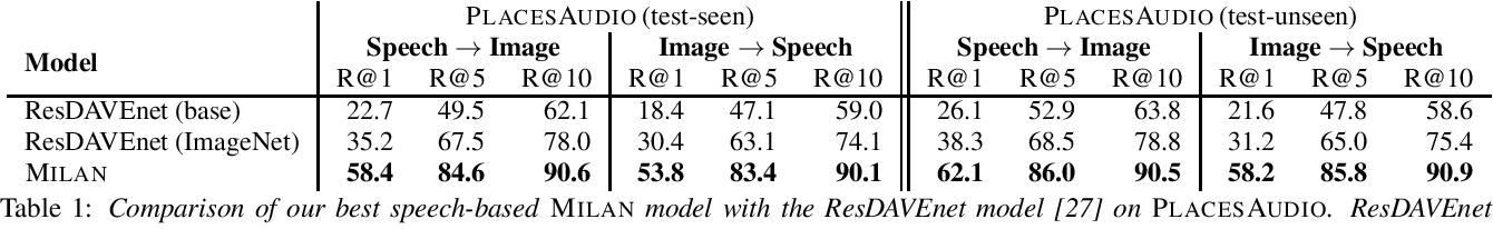 Figure 1 for Talk, Don't Write: A Study of Direct Speech-Based Image Retrieval