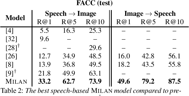 Figure 2 for Talk, Don't Write: A Study of Direct Speech-Based Image Retrieval