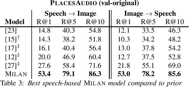 Figure 3 for Talk, Don't Write: A Study of Direct Speech-Based Image Retrieval