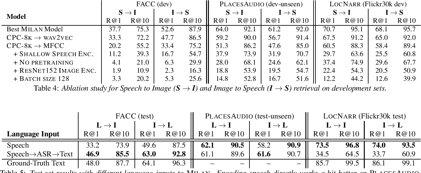Figure 4 for Talk, Don't Write: A Study of Direct Speech-Based Image Retrieval