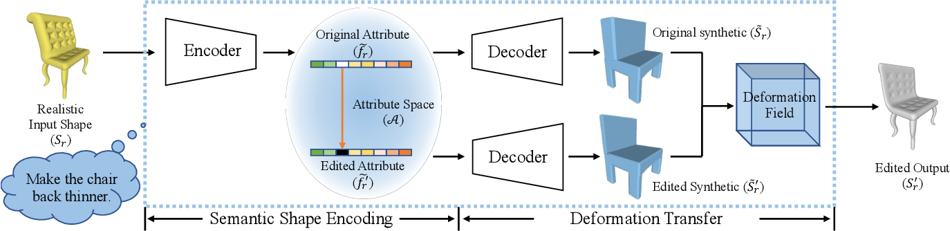Figure 3 for Learning to Infer Semantic Parameters for 3D Shape Editing