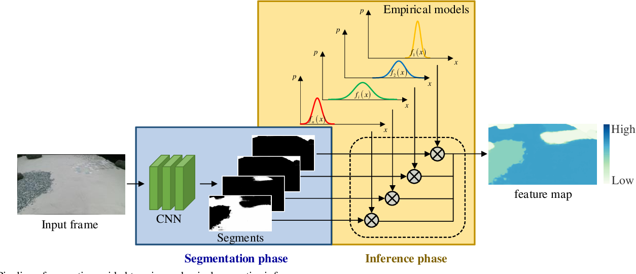 Figure 1 for Predicting Terrain Mechanical Properties in Sight for Planetary Rovers with Semantic Clues