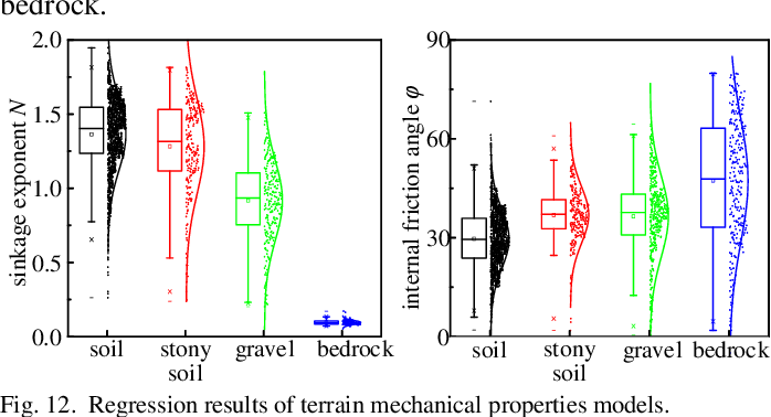 Figure 4 for Predicting Terrain Mechanical Properties in Sight for Planetary Rovers with Semantic Clues