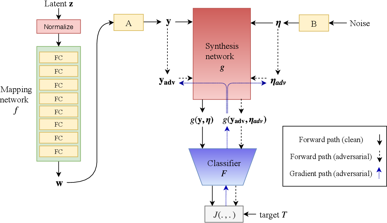 Figure 1 for Fine-grained Synthesis of Unrestricted Adversarial Examples