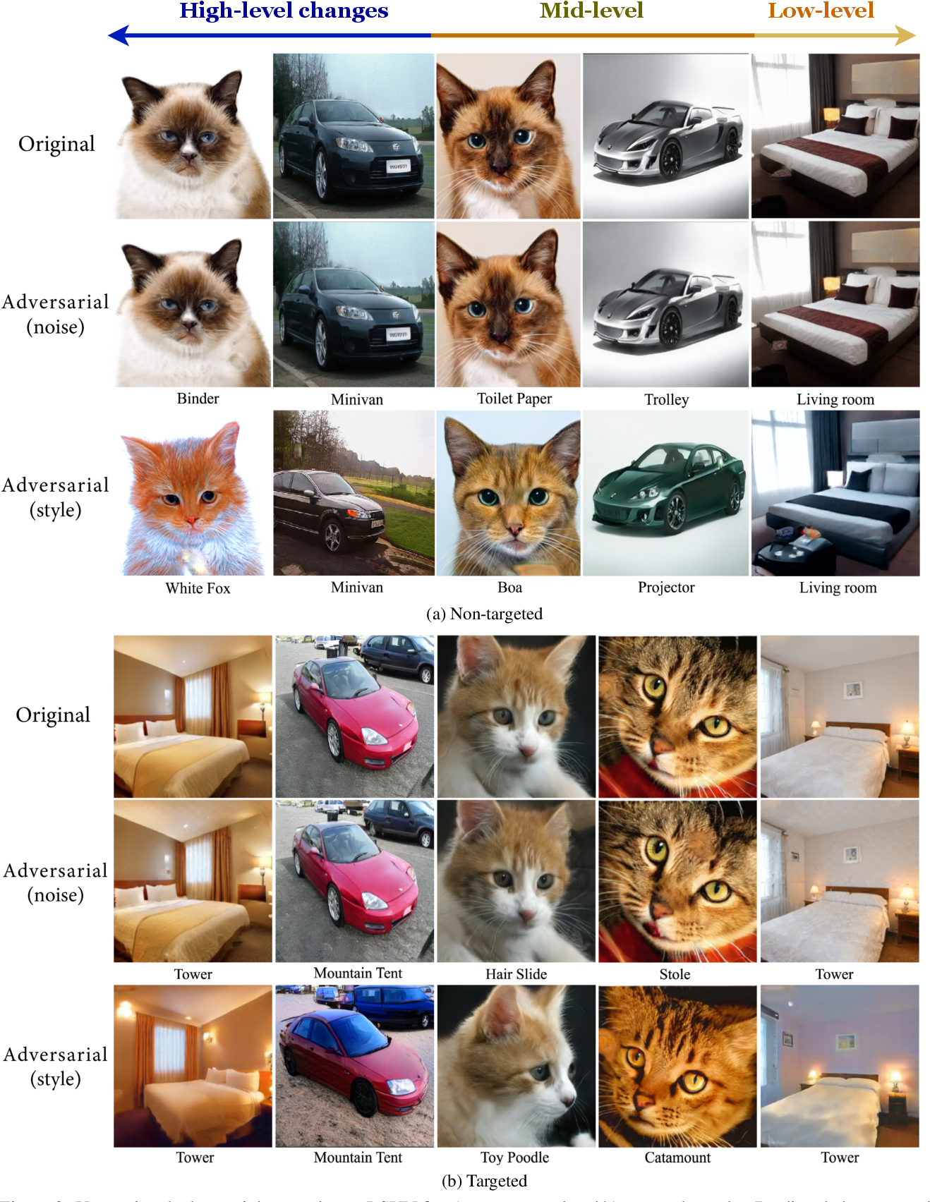 Figure 3 for Fine-grained Synthesis of Unrestricted Adversarial Examples