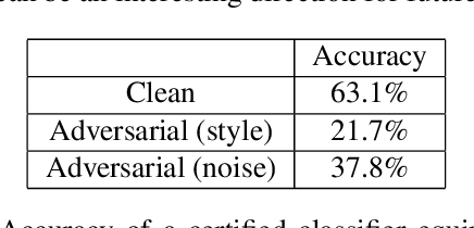 Figure 2 for Fine-grained Synthesis of Unrestricted Adversarial Examples