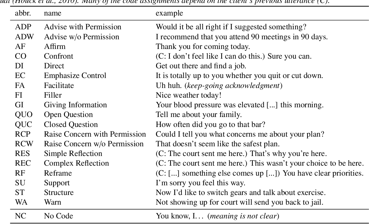 "Figure 3 for ""Am I A Good Therapist?"" Automated Evaluation Of Psychotherapy Skills Using Speech And Language Technologies"