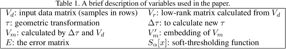 Figure 1 for Manifold Constrained Low-Rank Decomposition