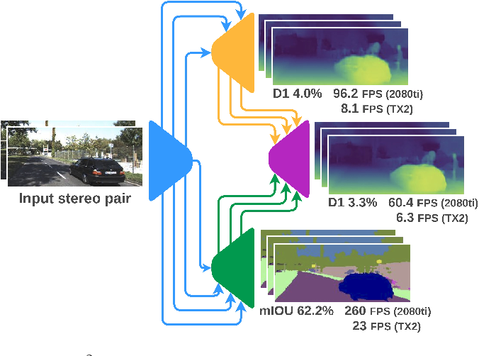 Figure 1 for Real-Time Semantic Stereo Matching