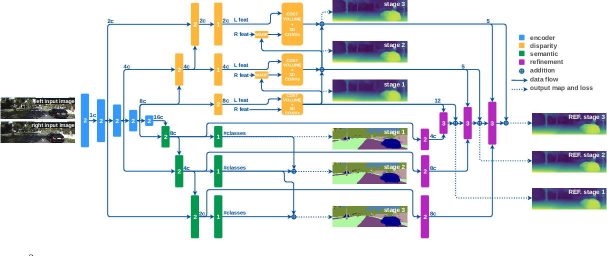 Figure 2 for Real-Time Semantic Stereo Matching