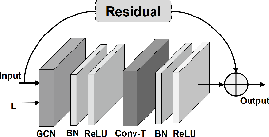 Figure 3 for Mix Dimension in Poincaré Geometry for 3D Skeleton-based Action Recognition