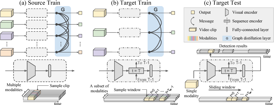 Figure 2 for Graph Distillation for Action Detection with Privileged Modalities