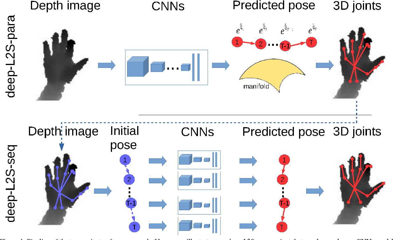 Figure 1 for Learning to Search on Manifolds for 3D Pose Estimation of Articulated Objects