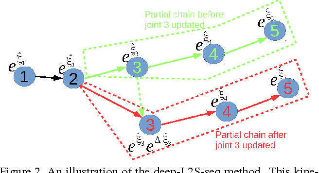 Figure 3 for Learning to Search on Manifolds for 3D Pose Estimation of Articulated Objects