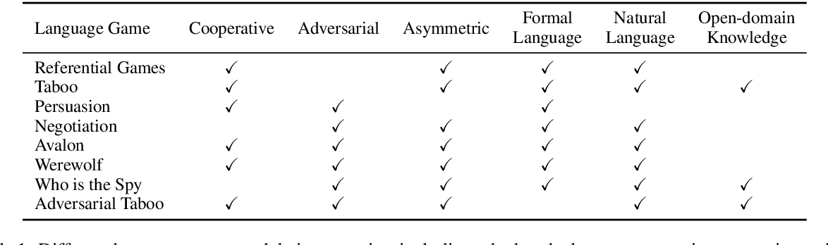 Figure 2 for Adversarial Language Games for Advanced Natural Language Intelligence