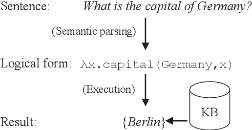 Figure 1 for Sentence Rewriting for Semantic Parsing