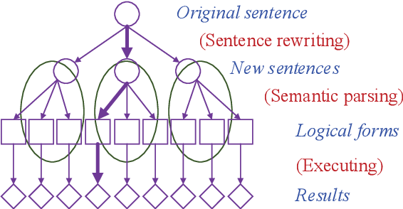 Figure 4 for Sentence Rewriting for Semantic Parsing