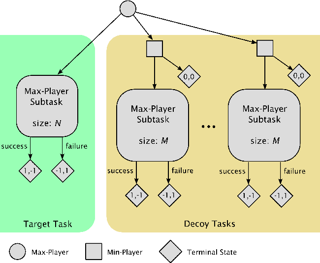 Figure 1 for Strategically Efficient Exploration in Competitive Multi-agent Reinforcement Learning