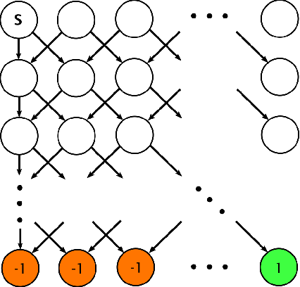 Figure 2 for Strategically Efficient Exploration in Competitive Multi-agent Reinforcement Learning