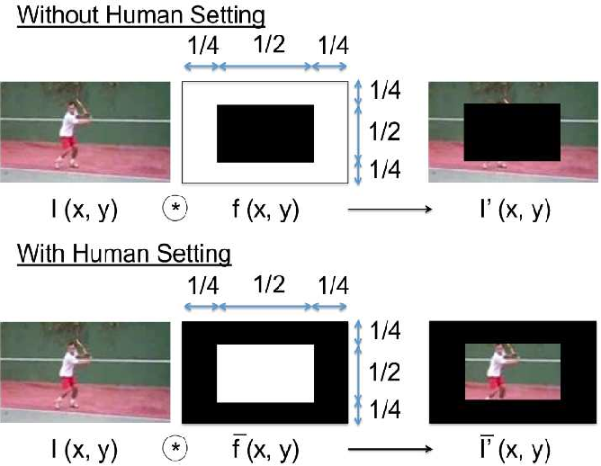 Figure 2 for cvpaper.challenge in 2016: Futuristic Computer Vision through 1,600 Papers Survey