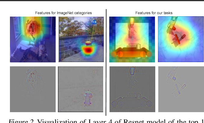 Figure 3 for RRL: Resnet as representation for Reinforcement Learning