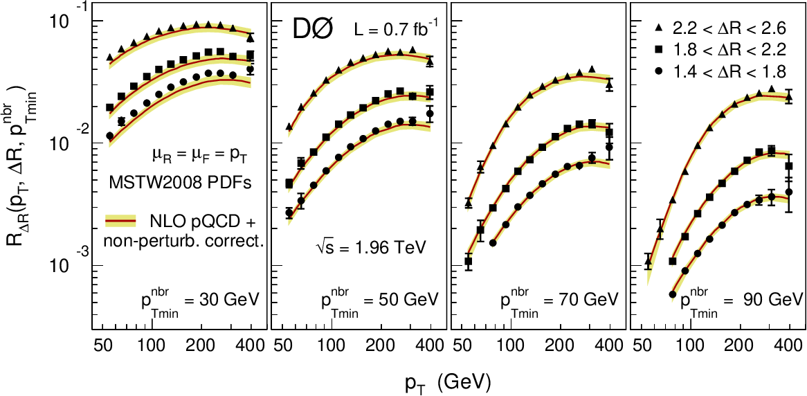 Measurement of angular correlations of jets at s=1 96 TeV