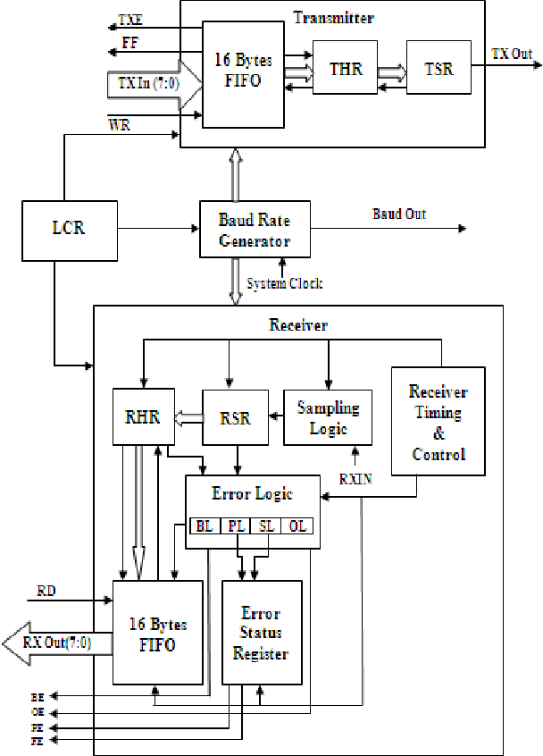 Figure 2 from VHDL Implementation of UART with Status