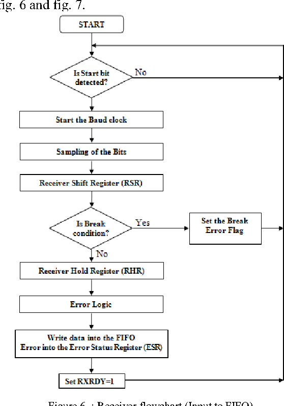 Figure 6 from VHDL Implementation of UART with Status
