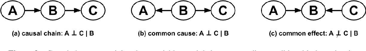 Figure 2 for A survey of Bayesian Network structure learning