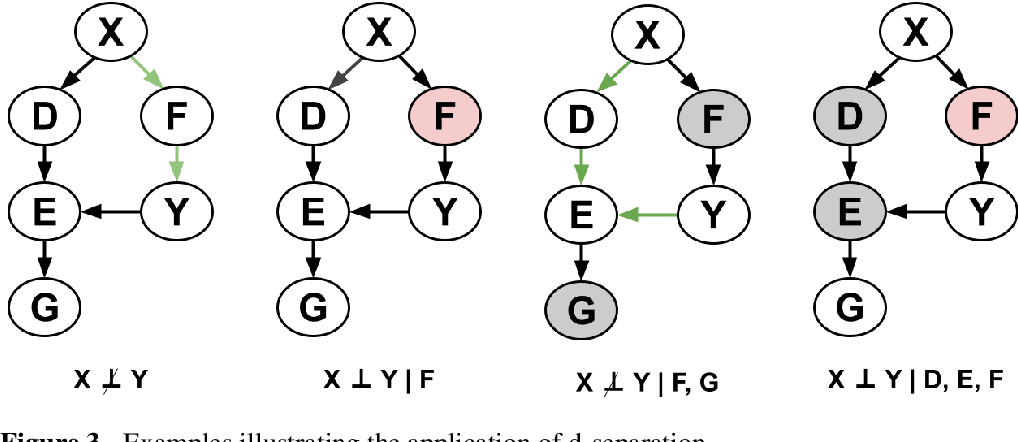 Figure 4 for A survey of Bayesian Network structure learning