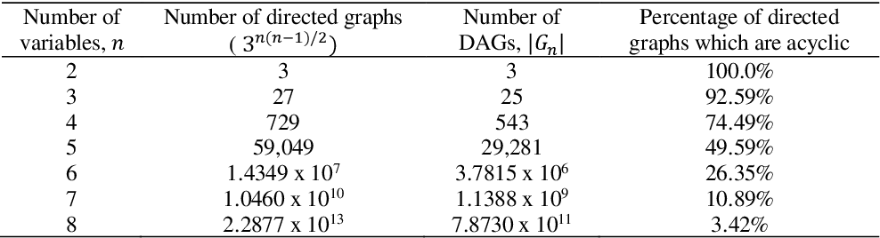 Figure 1 for A survey of Bayesian Network structure learning
