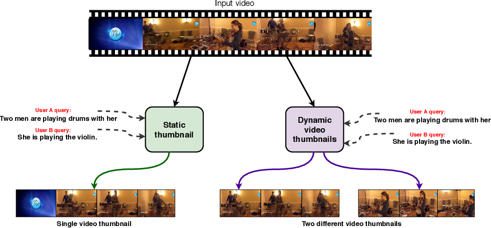 Figure 1 for Sentence Guided Temporal Modulation for Dynamic Video Thumbnail Generation