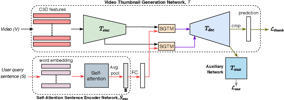 Figure 3 for Sentence Guided Temporal Modulation for Dynamic Video Thumbnail Generation