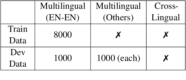 Figure 1 for MCL@IITK at SemEval-2021 Task 2: Multilingual and Cross-lingual Word-in-Context Disambiguation using Augmented Data, Signals, and Transformers