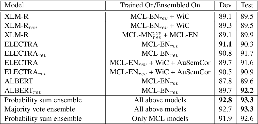 Figure 3 for MCL@IITK at SemEval-2021 Task 2: Multilingual and Cross-lingual Word-in-Context Disambiguation using Augmented Data, Signals, and Transformers