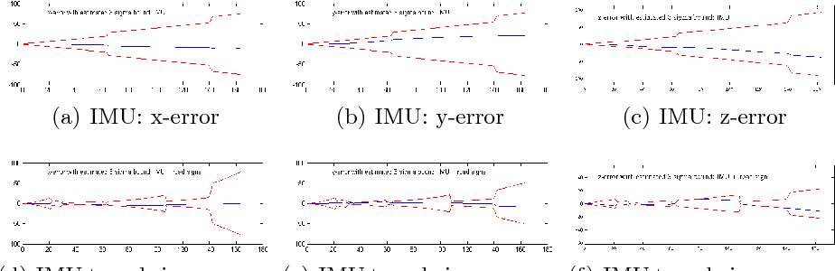 Figure 6 from Augmenting Vehicle Localization Accuracy with