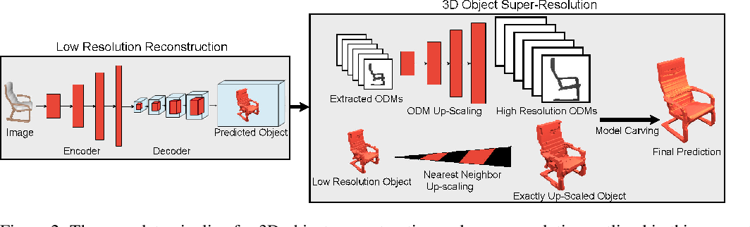 Figure 3 for Multi-View Silhouette and Depth Decomposition for High Resolution 3D Object Representation