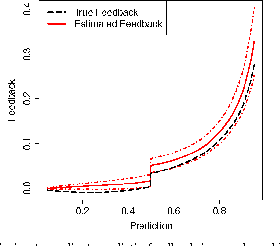 Figure 1 for Feedback Detection for Live Predictors