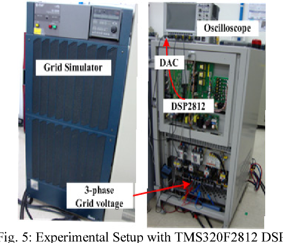 Fig. 5: Experimental Setup with TMS320F2812 DSP Controller