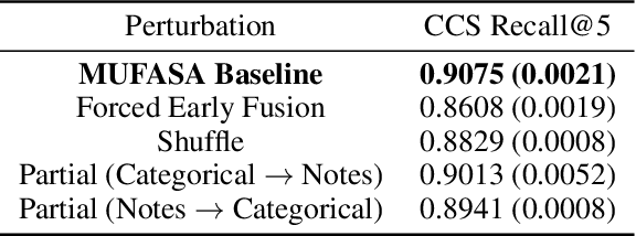 Figure 4 for MUFASA: Multimodal Fusion Architecture Search for Electronic Health Records