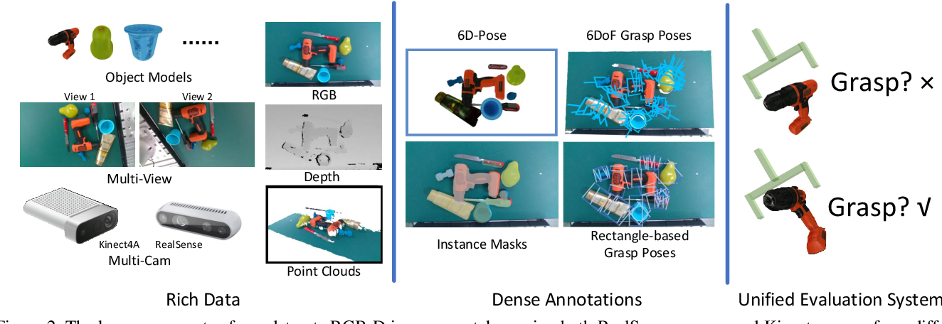 Figure 3 for GraspNet: A Large-Scale Clustered and Densely Annotated Dataset for Object Grasping