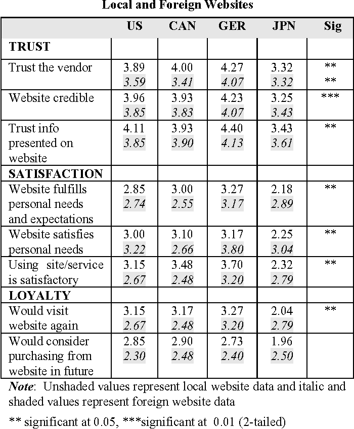 Table 3 From Design And E Loyalty Across Cultures In Electronic